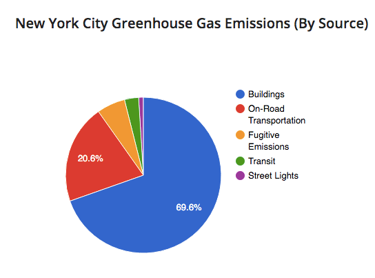 NYC Climate Mobilization Act