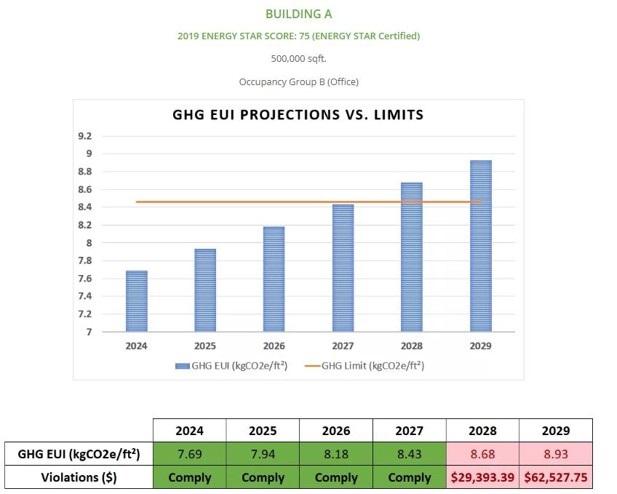 GHG EUI Emissions NYC
